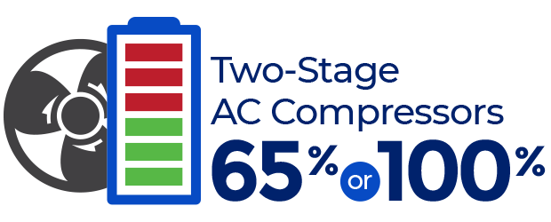 Two-Stage AC Compressors